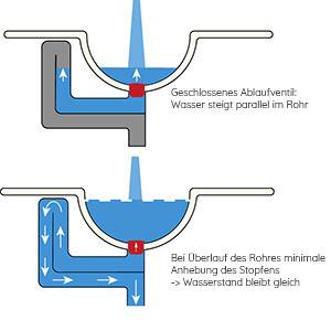 Überlaufsystem: mit CLOU Ab- und Überlaufsystem